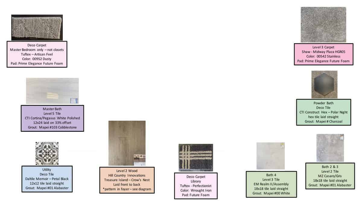 Various selections and designs when building a custom home